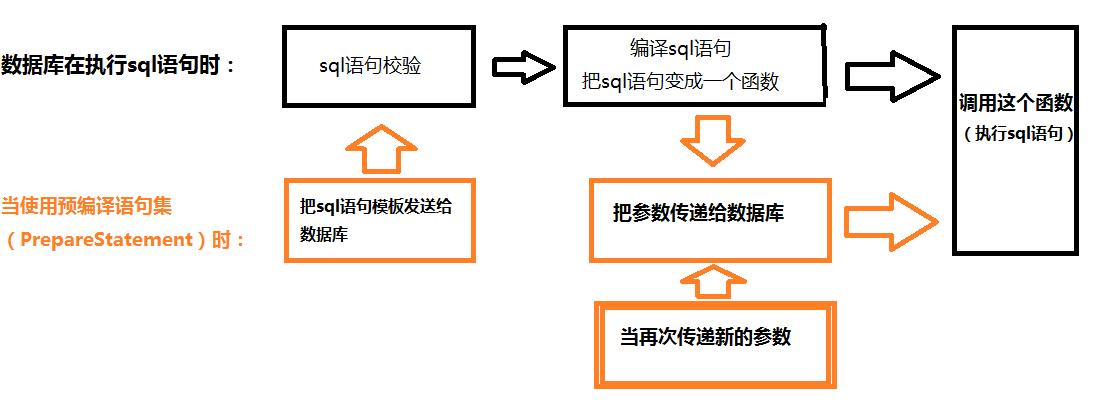 sql预编译过程
